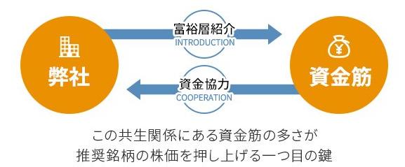 投資顧問プランナー/高騰までの仕組み